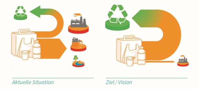 Kunststoffverpackungen Status Quo vs Ziel