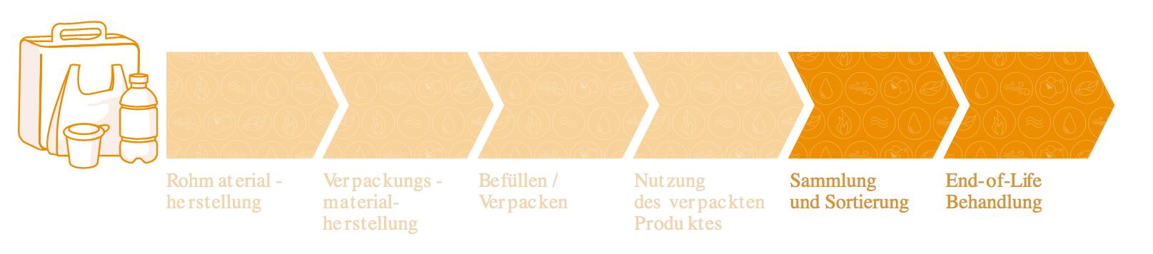 , Design für Recycling