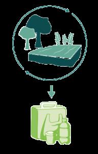 , Design für eine nachhaltige Materialbeschaffung
